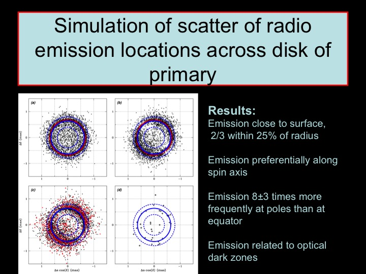 Simulation of scatter of radio emission peaks