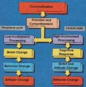 CB - 9. Attitude Change, Consumer Behaviour AK/ADMS3210: www.yorku.ca/lripley/cbUattchange.htm