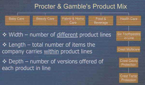 IM - 8. Product Unit for Introductory Marketing AP/ADMS2200