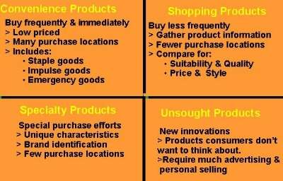 Materials and Parts Unsought Goods