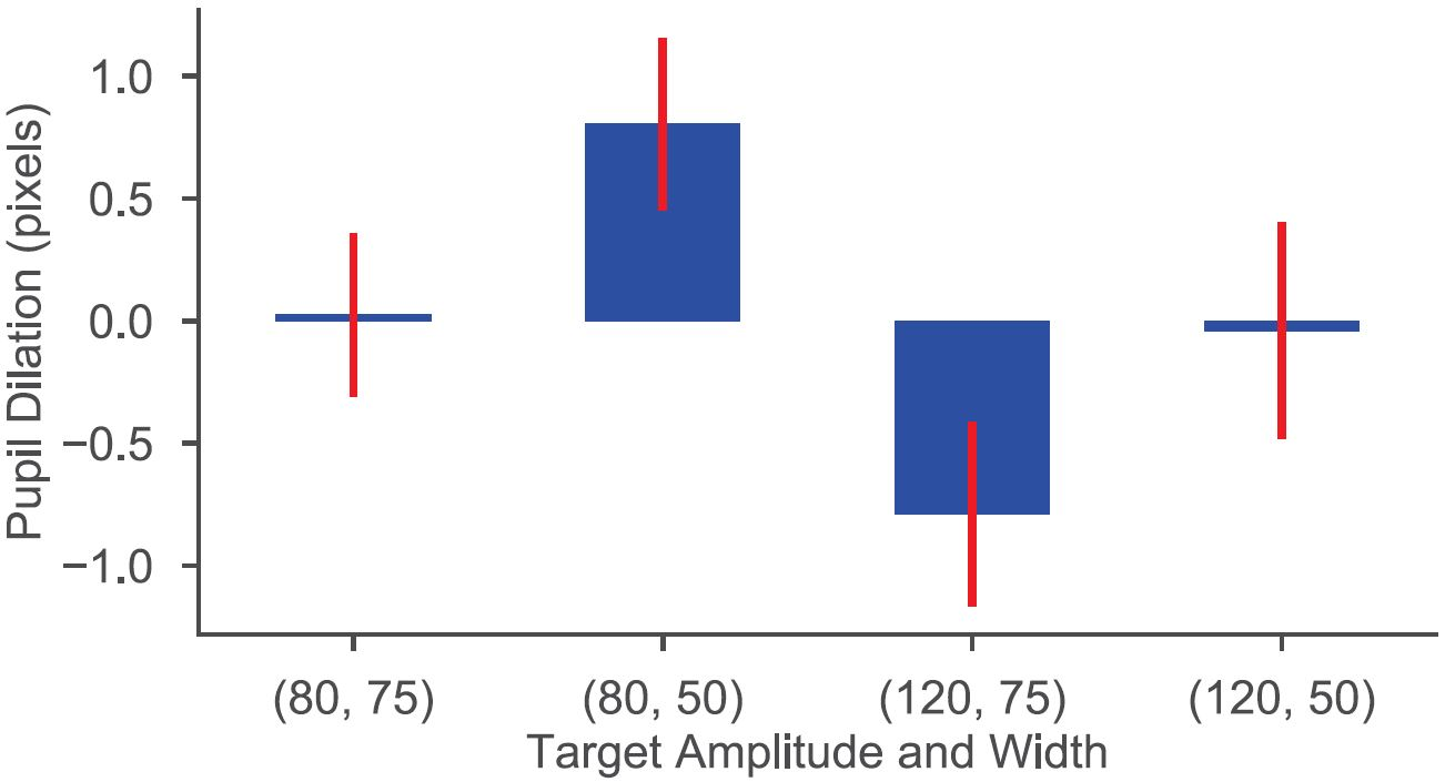 A Fitts' Law Study of Pupil Dilations in a Head-Mounted Display