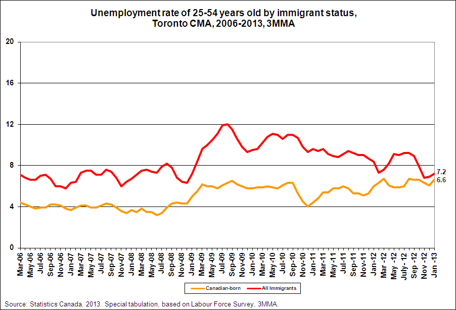 immigration and unemployment relationship evidence from canada