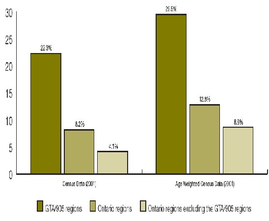 Yisp Study Area Statistics
