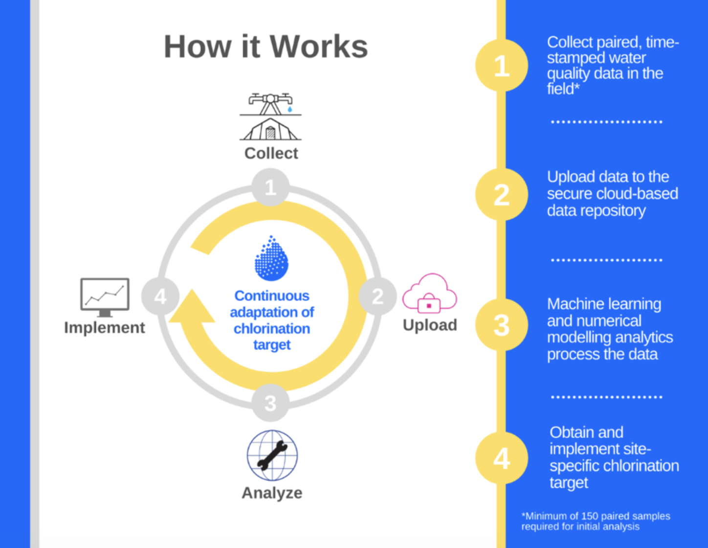 Safe Water Optimization Tool infographic
