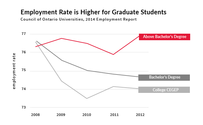image of a graph showing employment rate is higher for graduate students over those with bachelor degrees or college diplomas