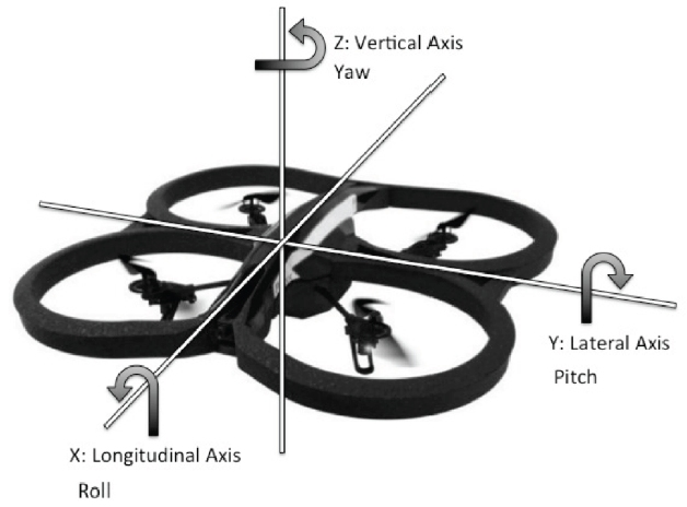 The Use of Gaze to Control Drones