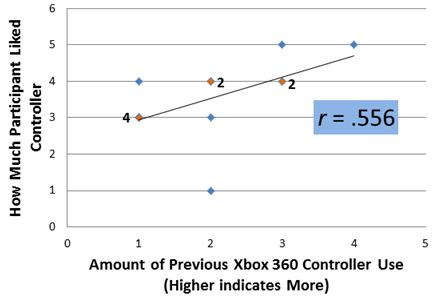 Evaluating Video Game Controller Usability as Related to