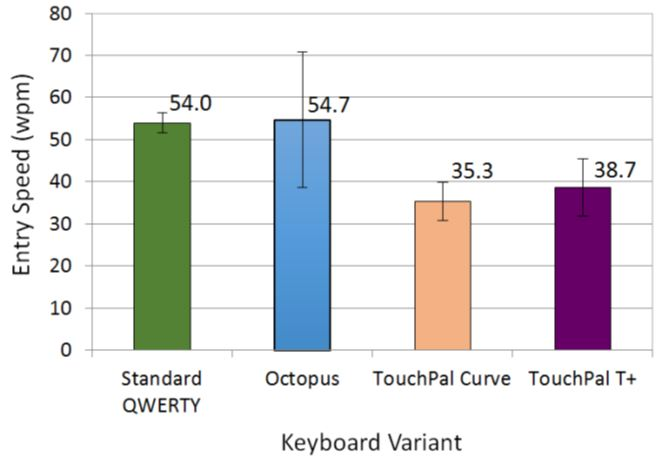 A Study of Variations of Qwerty Soft Keyboards for Mobile Phones
