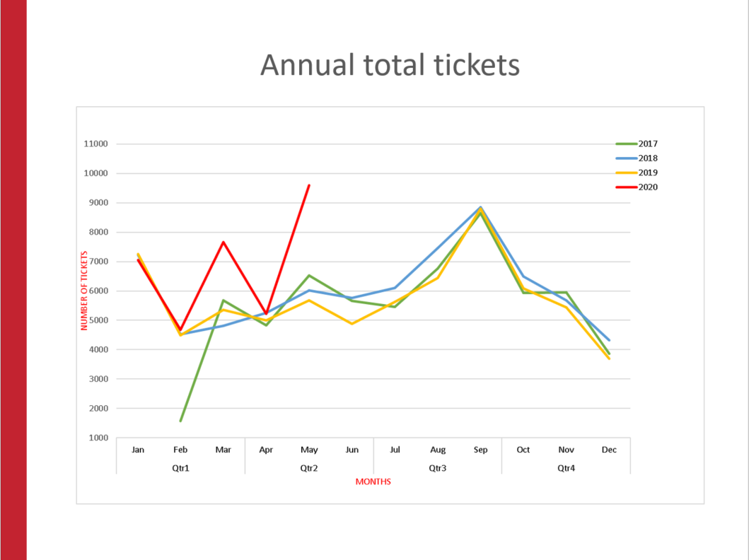 Annual Total Tickets