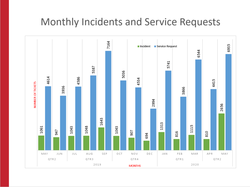 Monthly Incidents and Service Requests